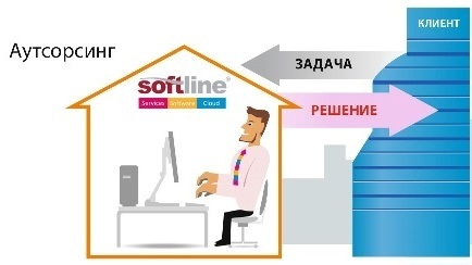 http://services.softline.ru/uploads/img/outsorsing.jpg